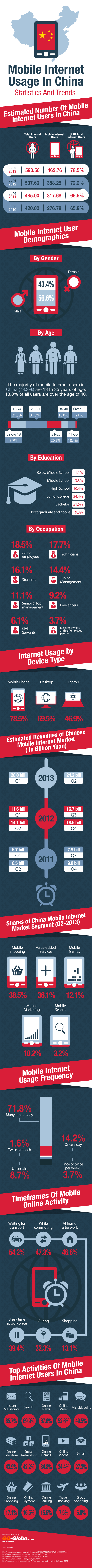 China-Mobile-Internet-Usage