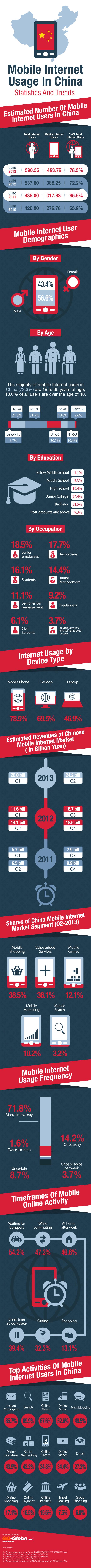 China-Mobile-Internet-Usage