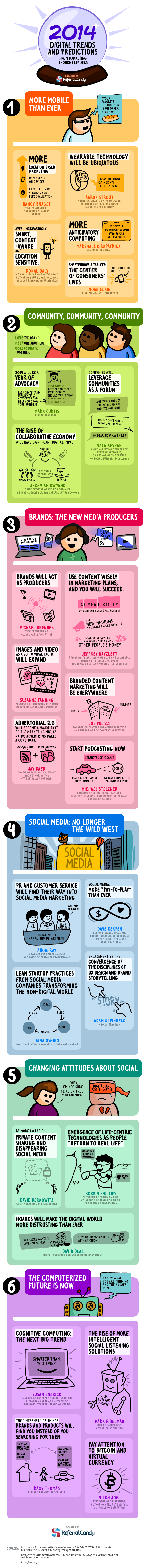 Digital-Trends-of-2014