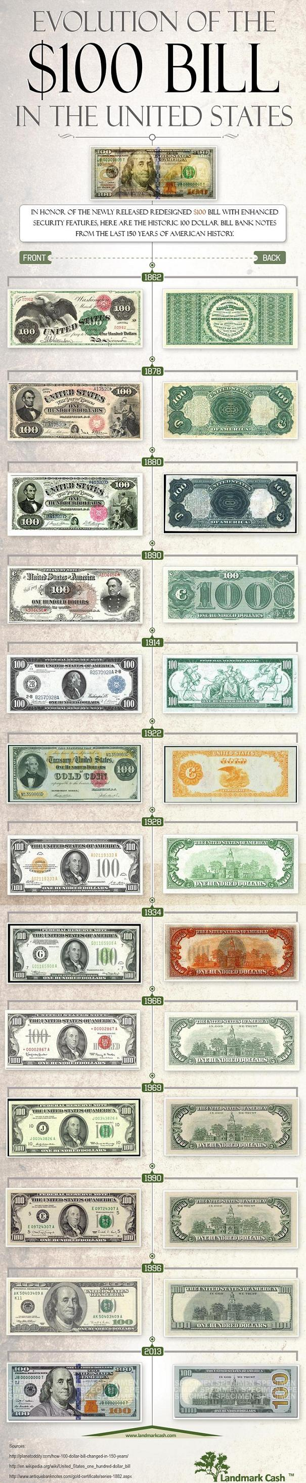 Evolution-of-the-$100-Bill