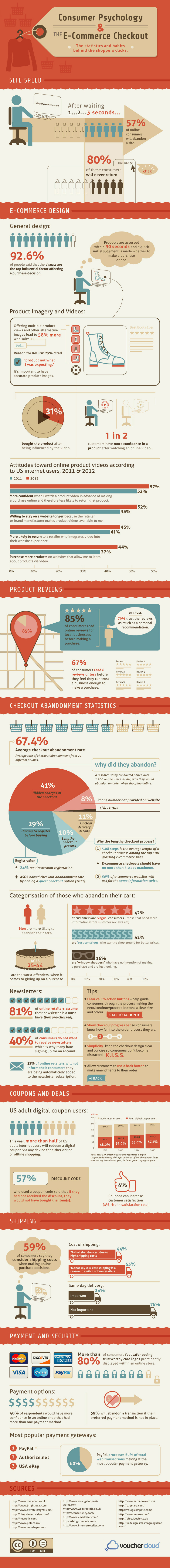 Facts About Consumer Behavior