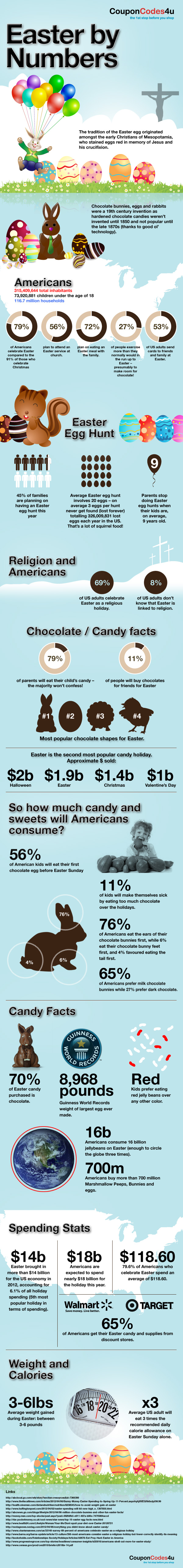 Facts About Easter