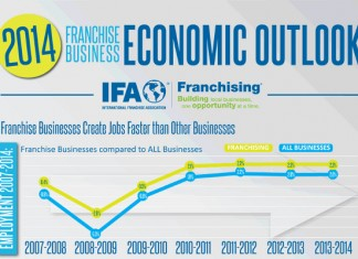 Franchise Business Industry Trends