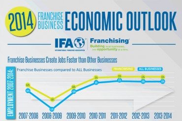 2014 Fastest Growing Franchise Business Sectors