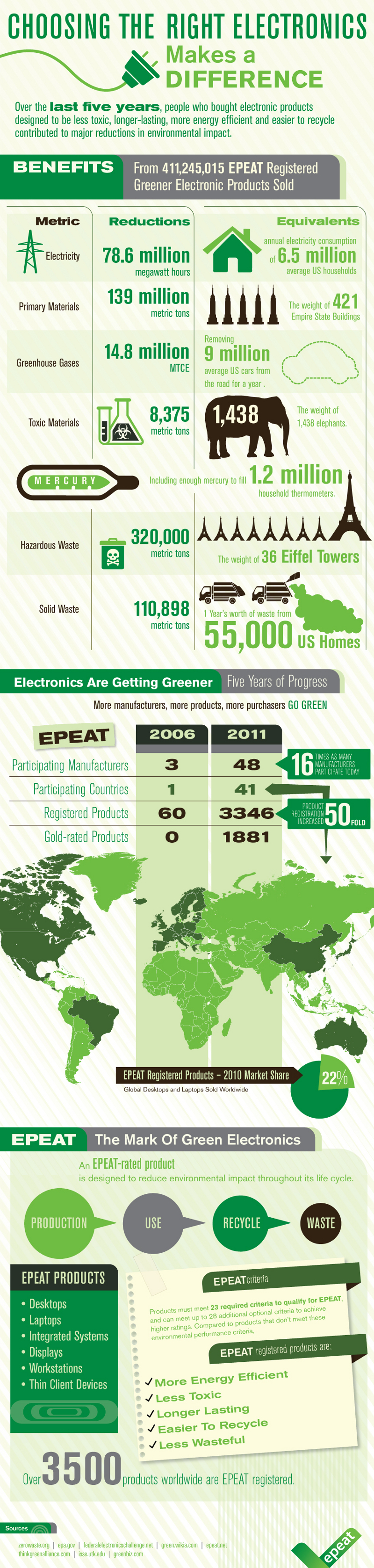 Guide to Green Electronics