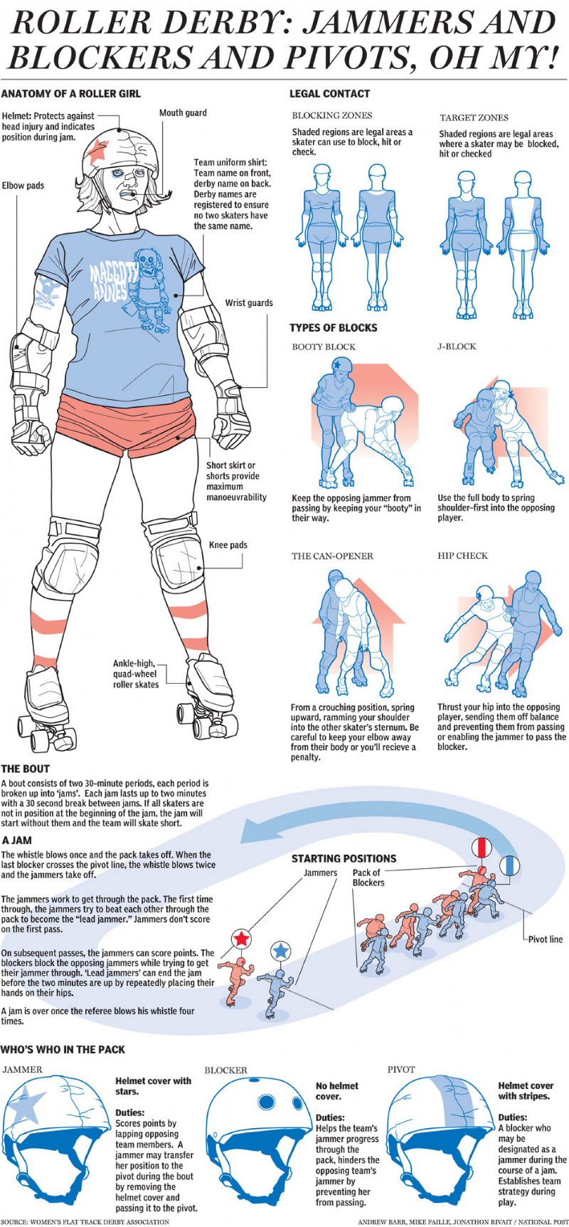 Guide to Roller Derby
