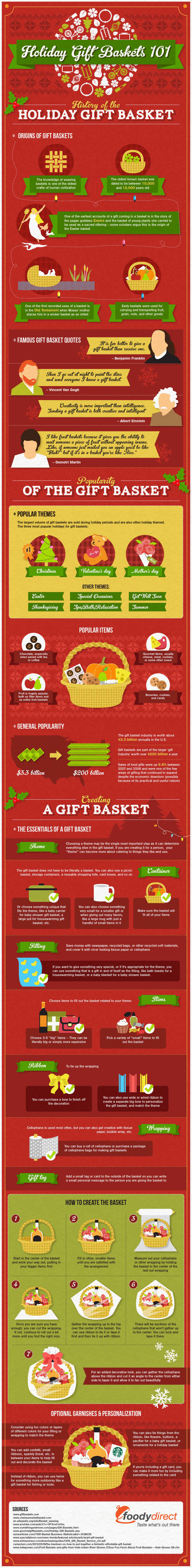 Historical Guide to Gift Baskets