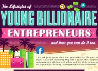 How 5 Young Entrepreneurs Became Billionaires
