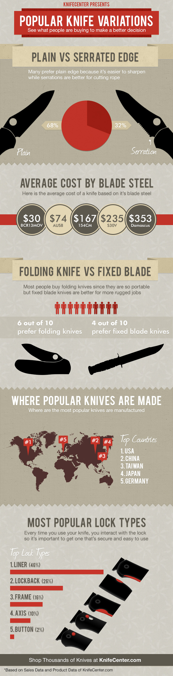 Knife Preferences of Consumers