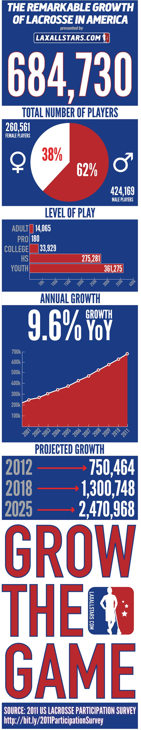 LaCrosse Industry Stats