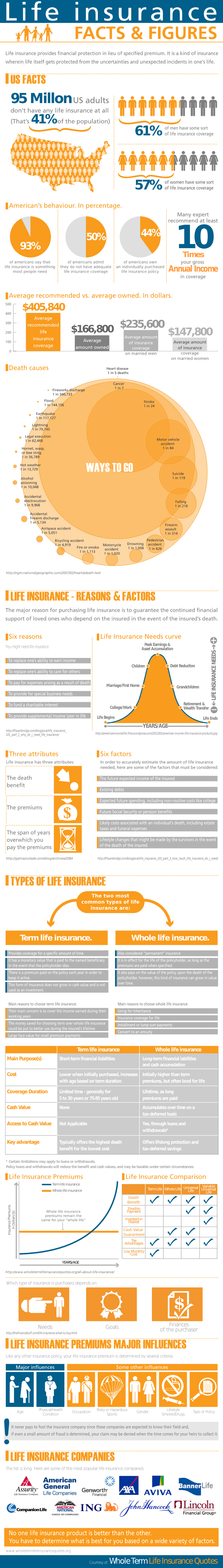 Life Insurance Industry Facts
