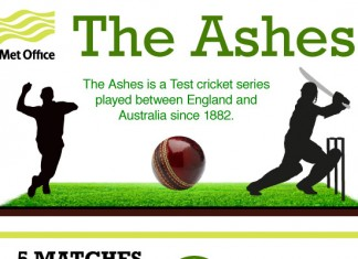 List of 50 Funny Cricket Team Names