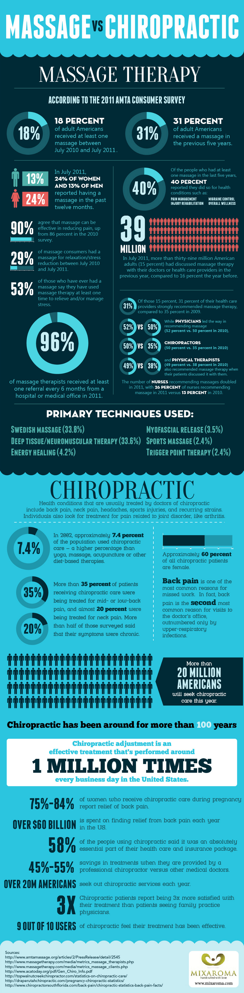 Massage Therapy vs Chiropractic Care