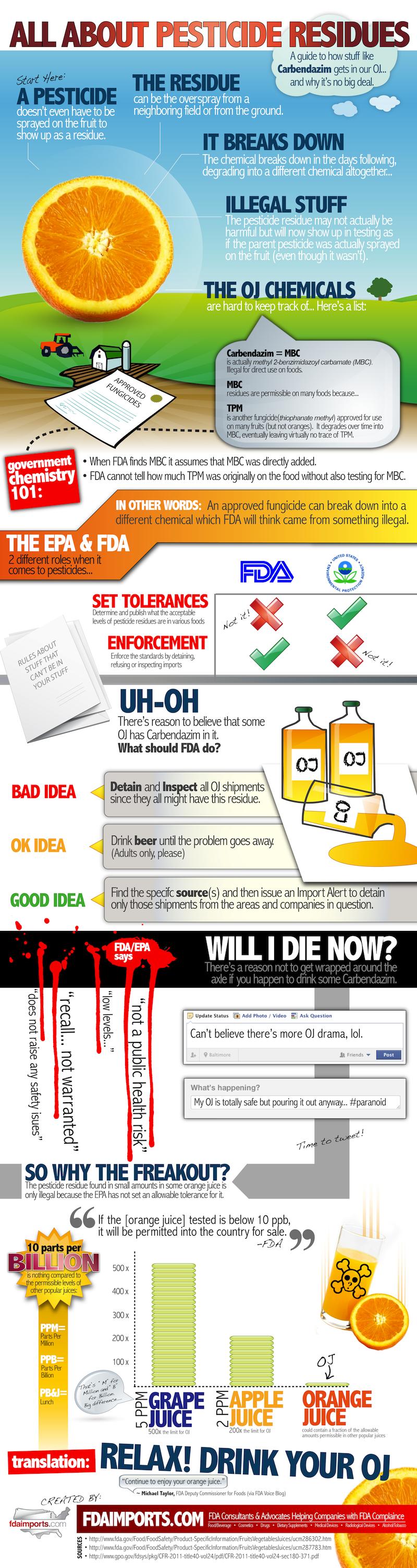 Orange Juice Pesticide Facts