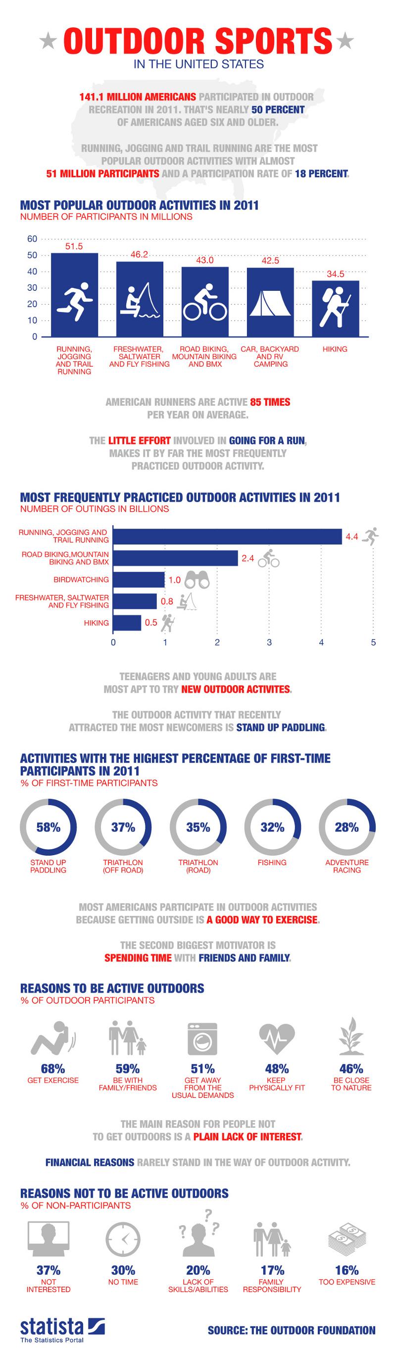 Outdoor Sports Statistics