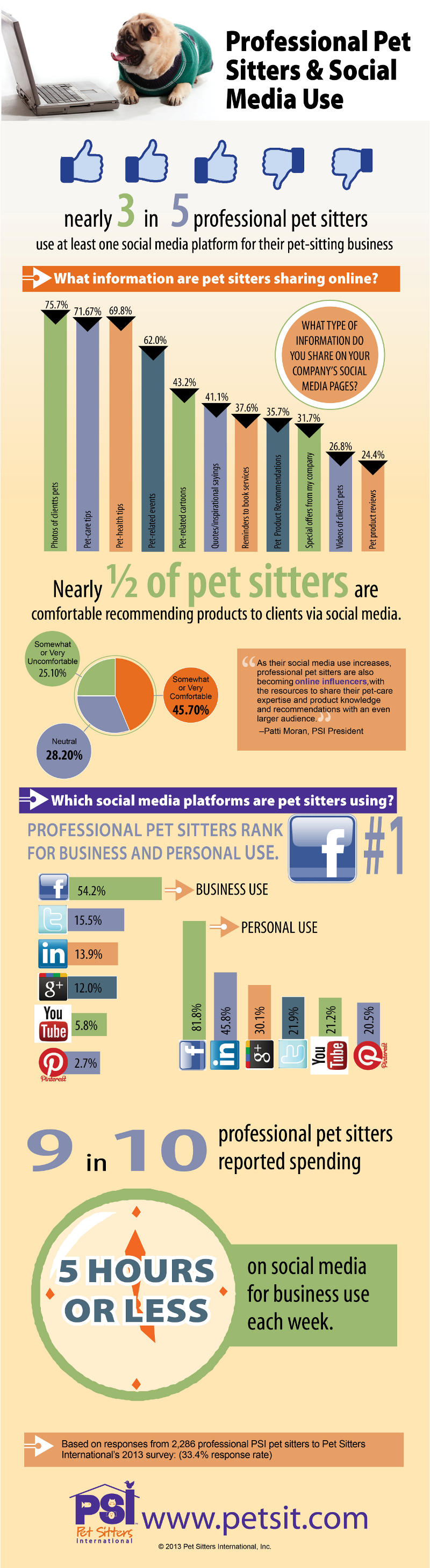 Pet Sitters Social Media Marketing Trends