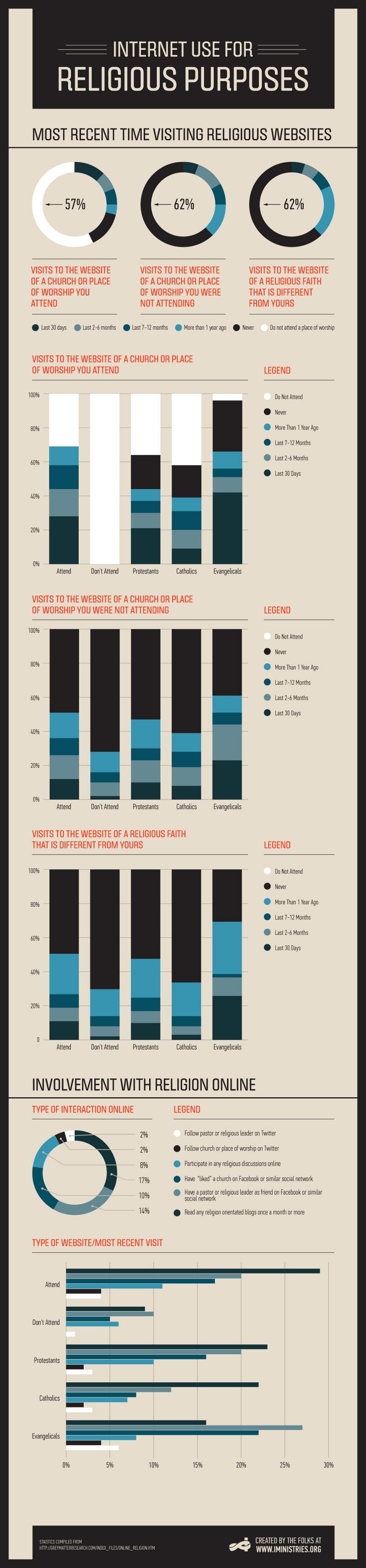 Religious Internet Usage Statistics
