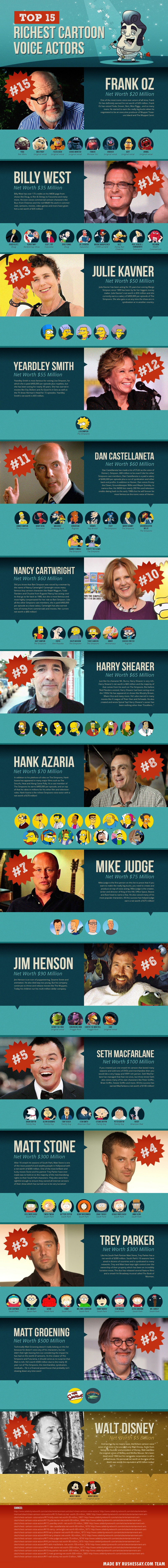 Rich-Cartoon-Voice-Actors
