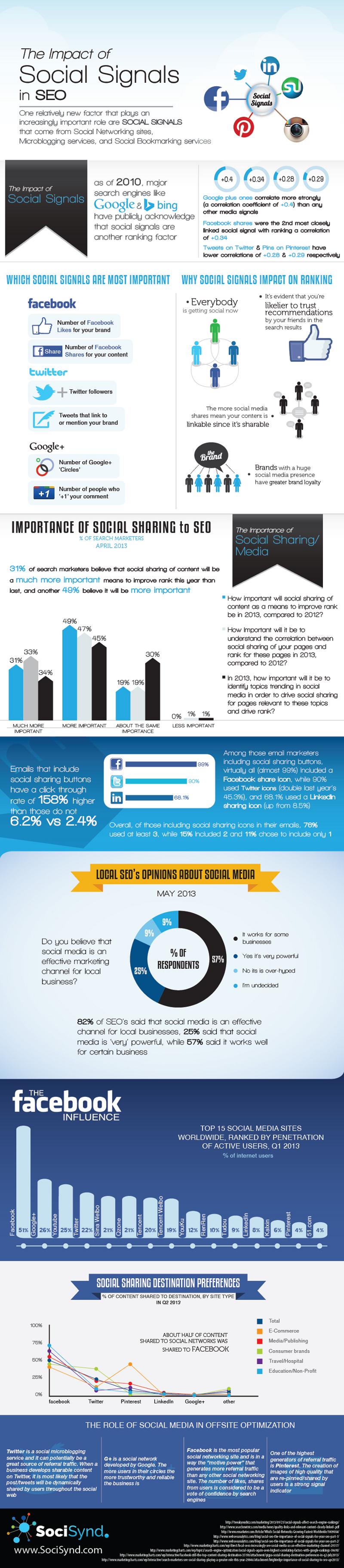 Social-Signals-Impact-SEO