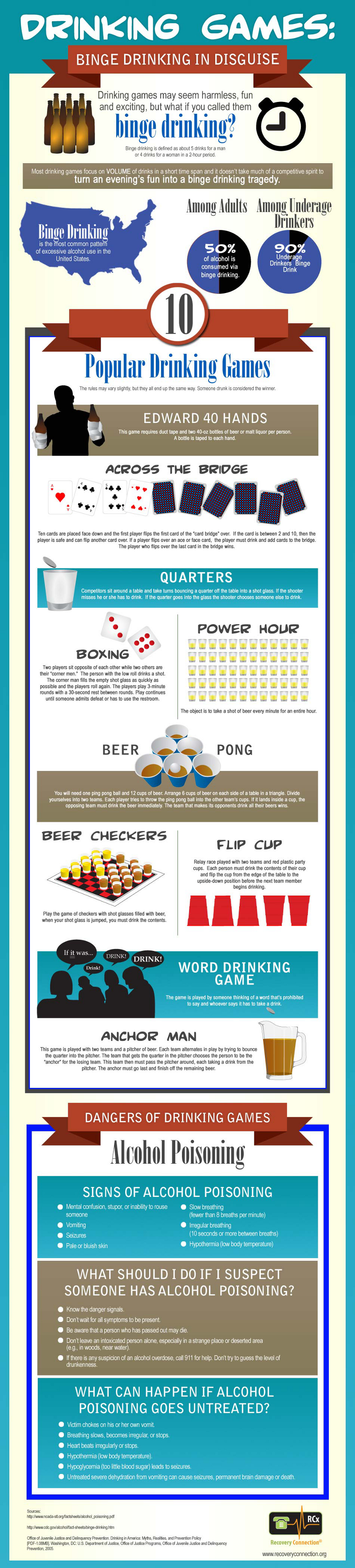 Top Drinking Games