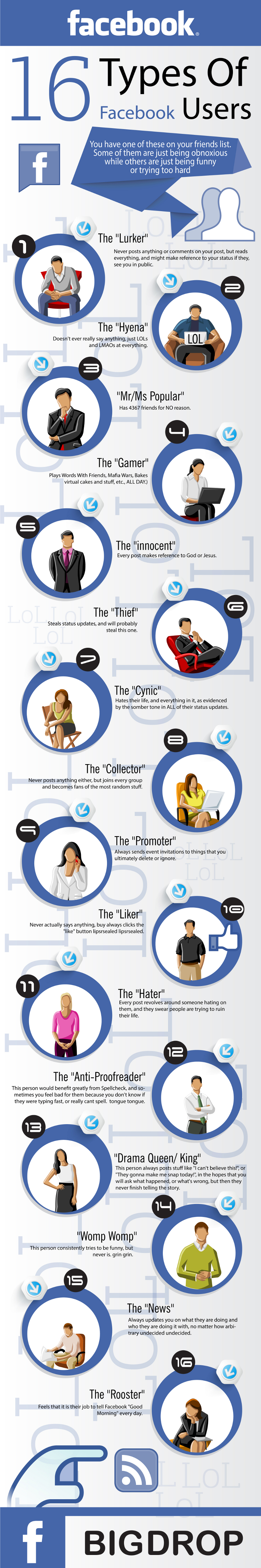 Types-of-Facebook-Users