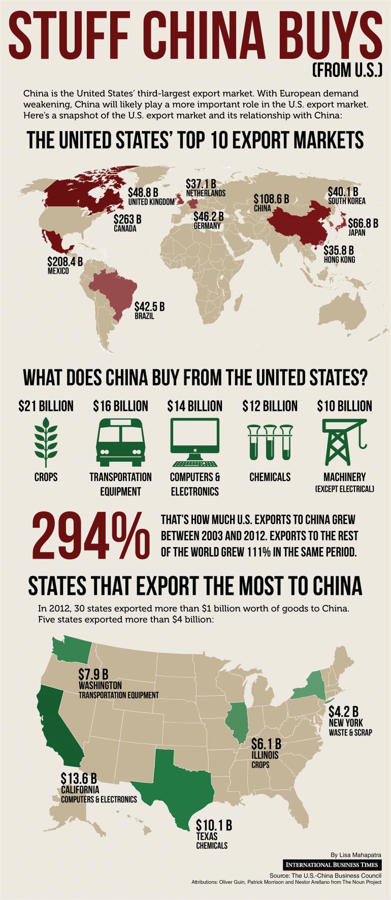 United States Export Statistics