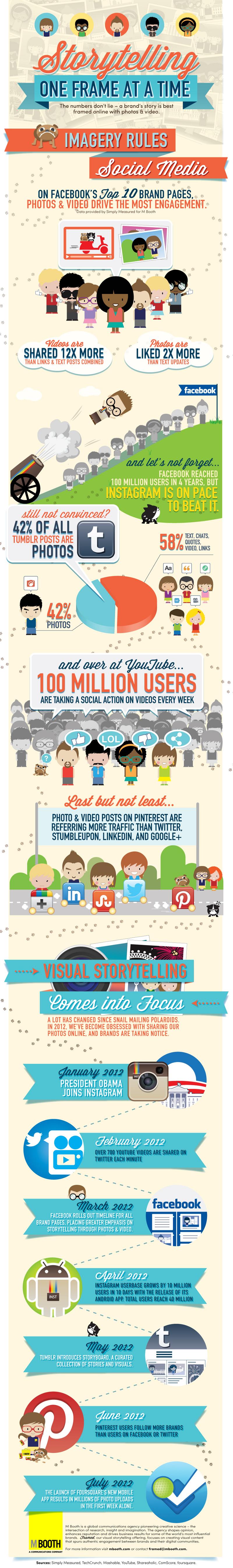 Visual Storytelling for Social Media