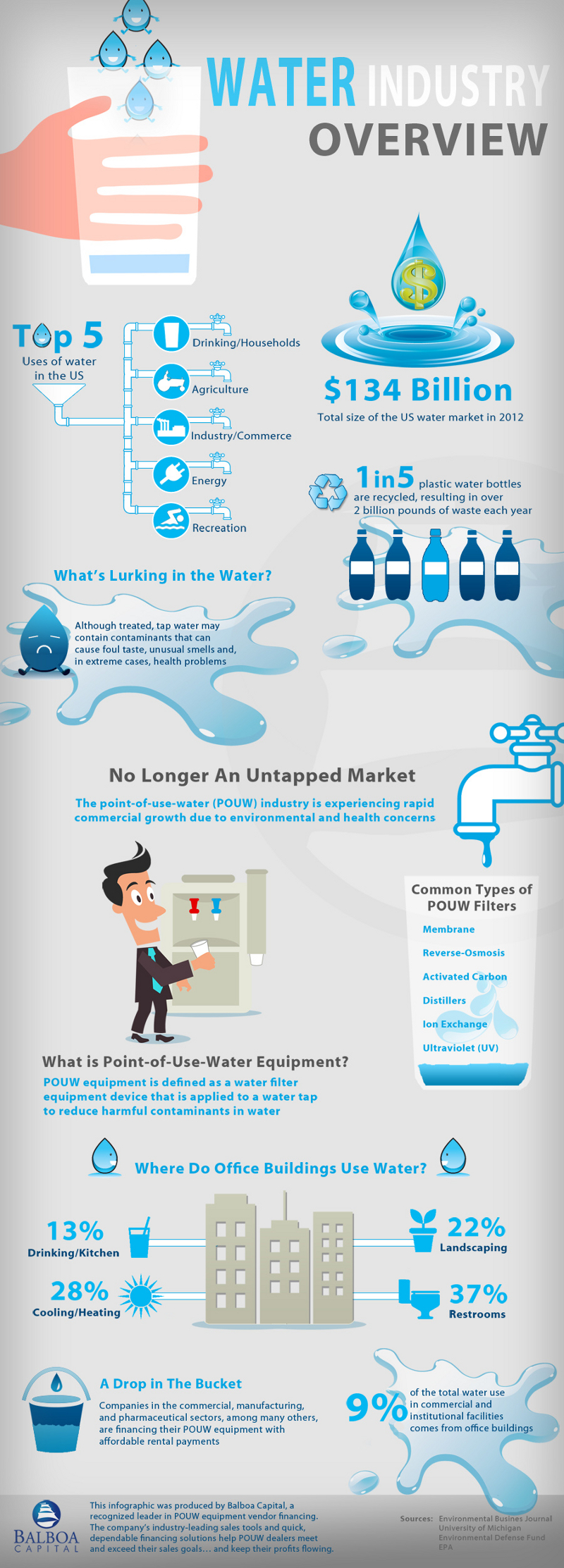 Water Consumption Facts