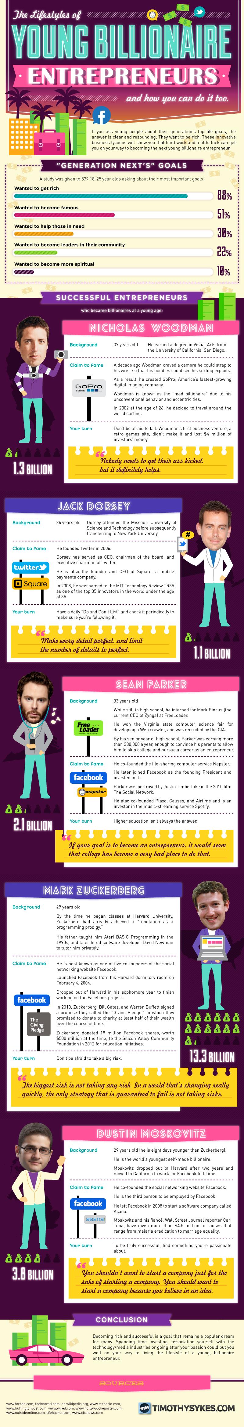 Young-Entrepreneurs-Became-Billionaires
