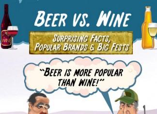 10 Alcohol Industry Statistics