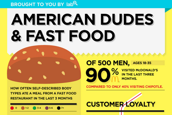 fast food customer demographics 27 important fast food demographics yet the fast food demographics show that there are a number of influences that have created an urge to eat these foods on a.