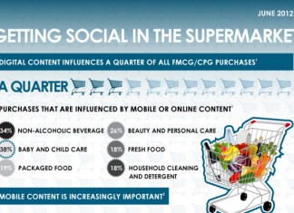 10 Grocery Store Industry Statistics and Trends