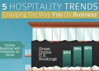 10 Hospitality Industry Statistics