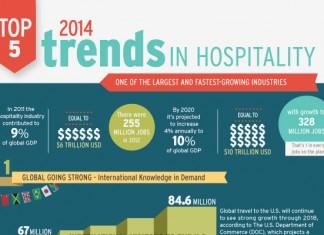 10 Hotel Industry Statistics