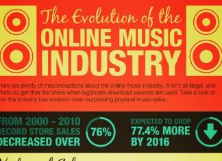 10 Music Industry Sales Statistics