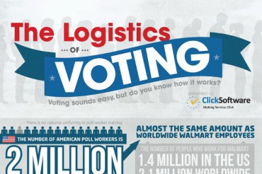10 US Voting Statistics and Trends