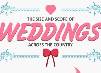 10 Wedding Industry Statistics