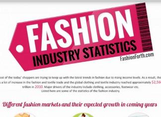 11 Fashion Industry Statistics