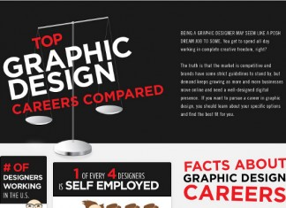 11 Graphic Design Industry Statistics and Trends