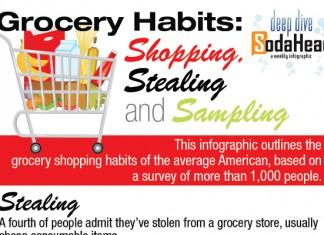 11 Grocery Industry Statistics