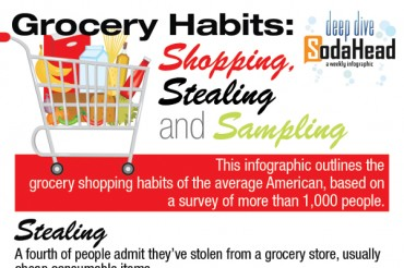 11 Fascinating Grocery Industry Statistics