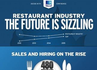 11 Restaurant Industry Statistics