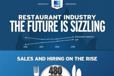 11 Amazing Restaurant Industry Statistics