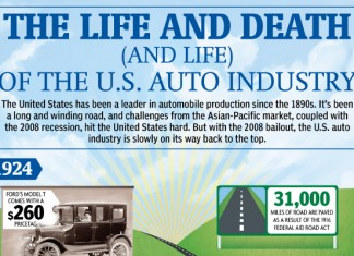 11 US Auto Industry Statistics