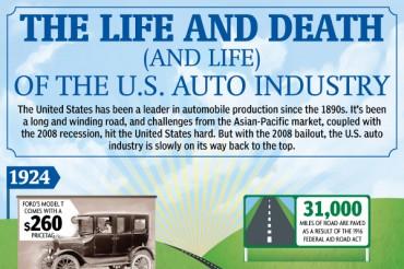 11 Intriguing US Auto Industry Statistics