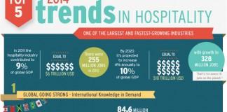 15 Hospitality Industry Employment Statistics