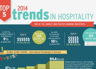 15 Hospitality Industry Employment Statistics