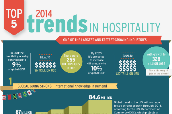 hospitality trends Know about the top 10 latest and current trends of hospitality, hotel and travel industry of 2016 in an industry that is constantly evolving and always trying to stay one step ahead, trends.