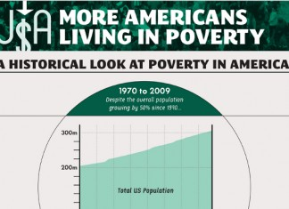 15 Poverty Statistics in America