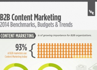 17 B2B Content Marketing Trends Happening Right Now